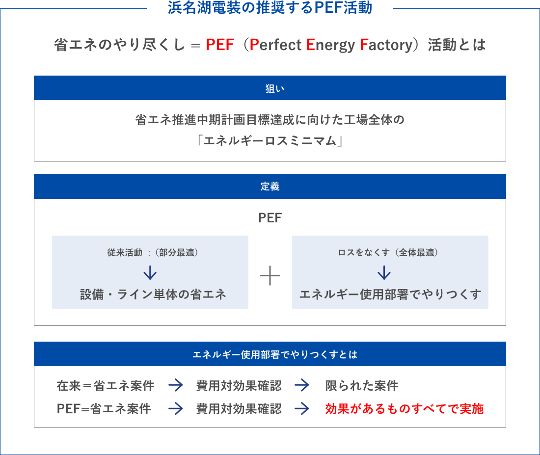 PEF活動(全社的省エネ活動)
