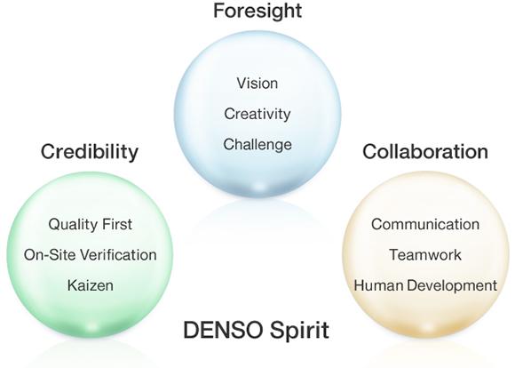 DENSO Spirit